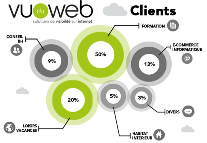 Clients de Vu du Web