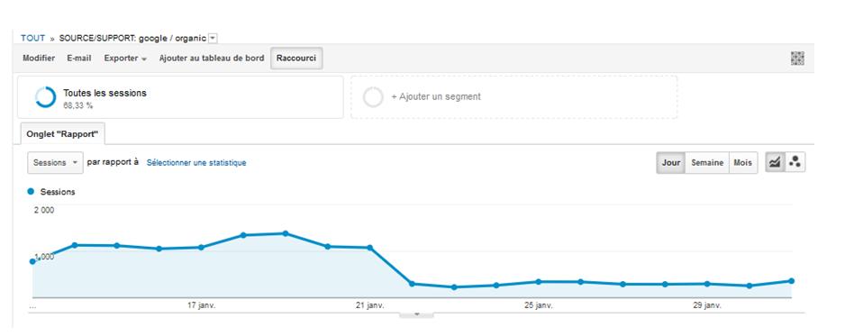 Pénalité algorithmique sur Analytics