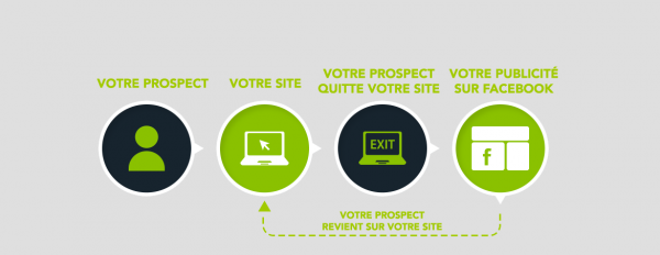 Infographie Vu du Web Remarketing Facebook