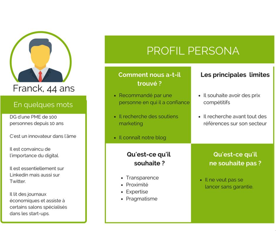 Exemple de profil persona